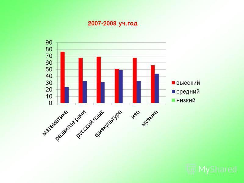 2007-2008 уч.год