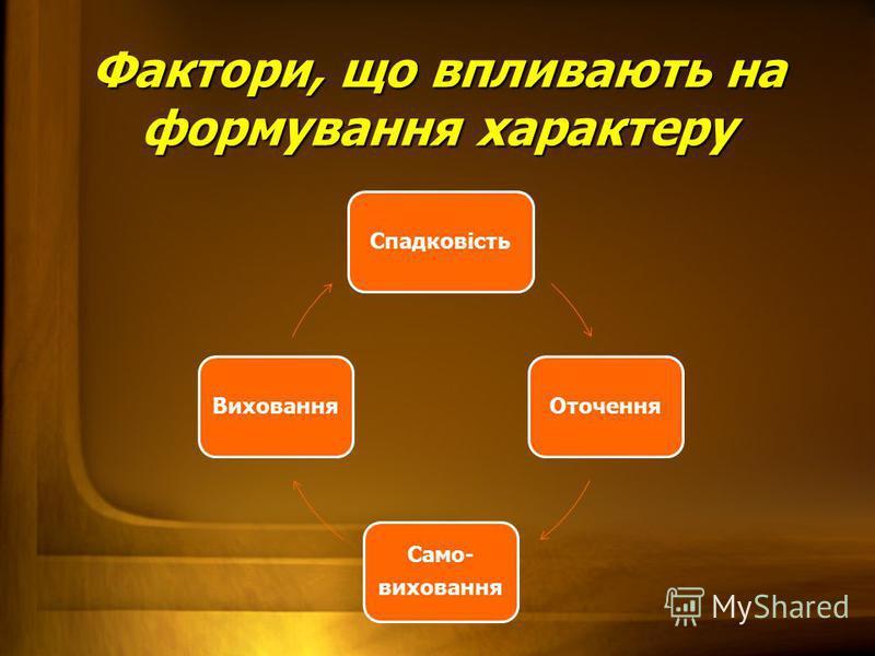 Фактори, що впливають на формування характеру СпадковістьОточення Само- виховання Виховання