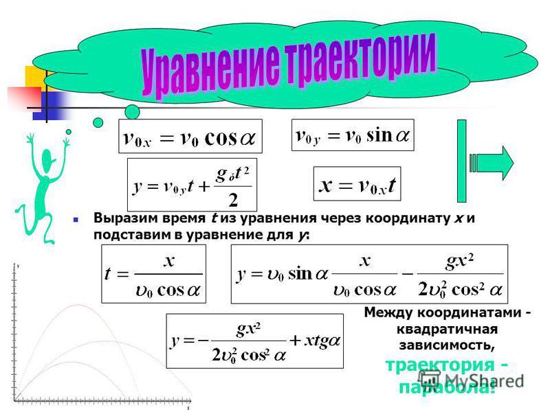 Выразим время t из уравнения через координату x и подставим в уравнение для y: Между координатами - квадратичная зависимость, траектория - парабола!