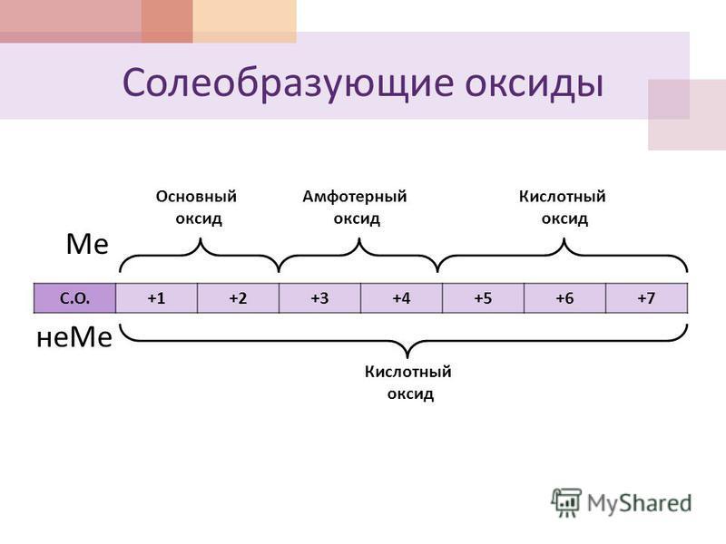 Солеобразующие оксиды Ме неМе С.О.С.О. +1+2+3+4+5+6+7 Основный оксид Амфотерный оксид Кислотный оксид Кислотный оксид