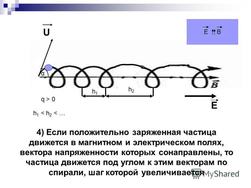 U E α E B q > 0 4) Если положительно заряженная частица движется в магнитном и электрическом полях, вектора напряженности которых сонаправлены, то частица движется под углом к этим векторам по спирали, шаг которой увеличивается h1h1 h2h2 h 1 < h 2 <