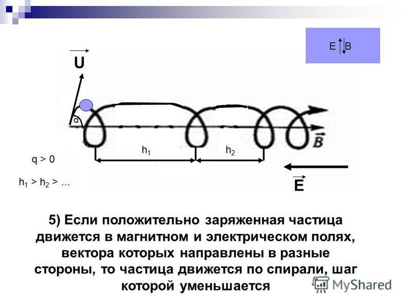 E U q > 0 E B α h 1 > h 2 >... h1h1 h2h2 5) Если положительно заряженная частица движется в магнитном и электрическом полях, вектора которых направлены в разные стороны, то частица движется по спирали, шаг которой уменьшается