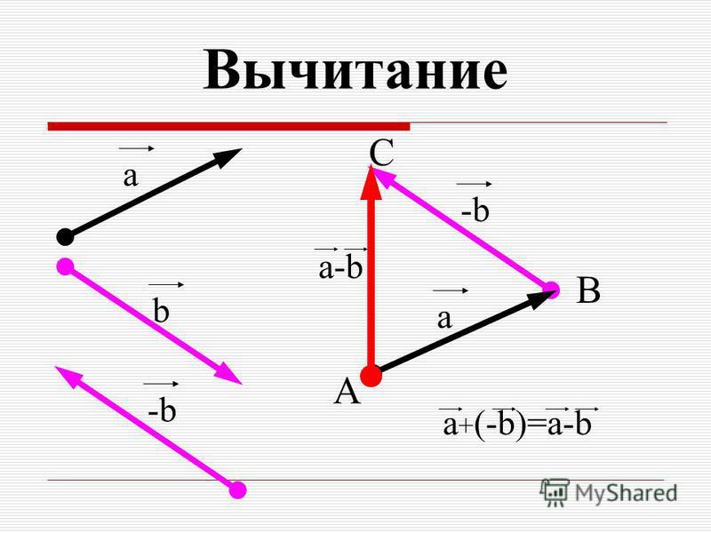 a b -b -b B A C a a + (-b)=a-b a-b Вычитание -b -b