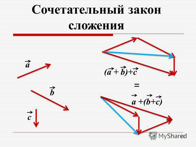 13 b a = c (a + b)+c a +(b+c) Сочетательный закон сложения