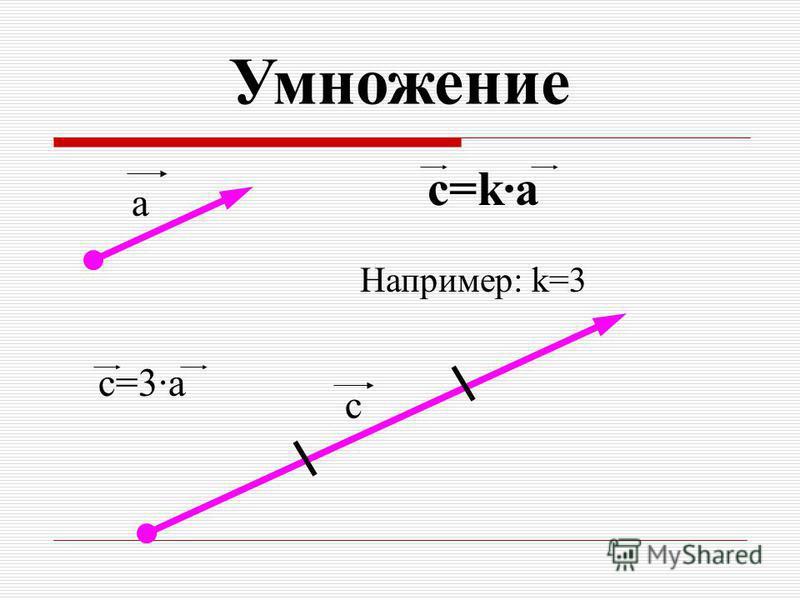 с c=ka Например: k=3 a c=3a Умножение