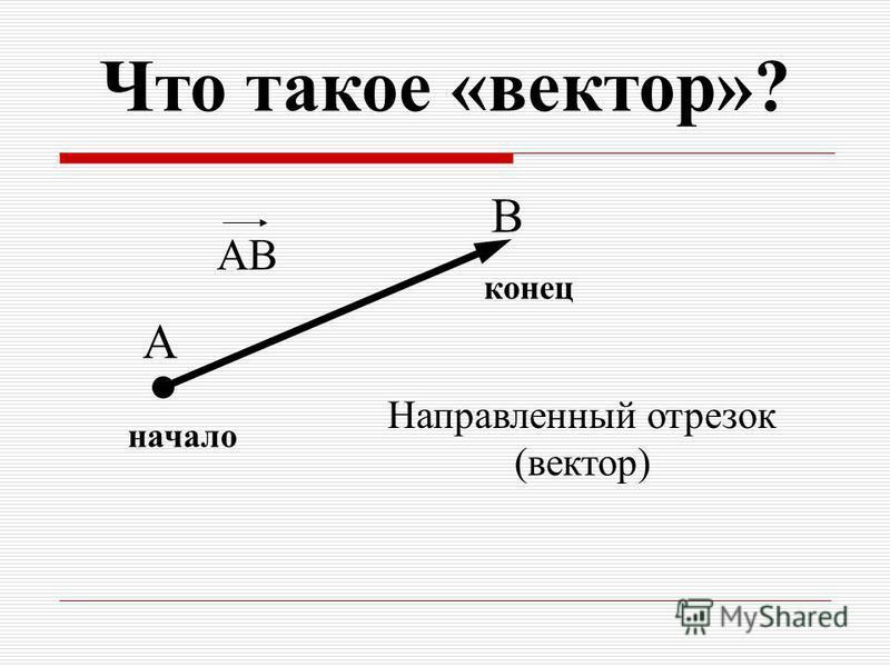 A B начало конец Направленный отрезок (вектор) AB Что такое «вектор»?