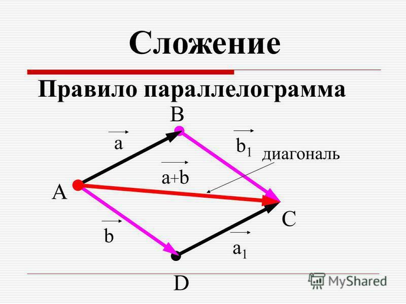 a b 1 a + b B A C a 1 b D диагональ Сложение Правило параллелограмма