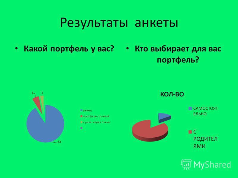 Результаты анкеты Какой портфель у вас? Кто выбирает для вас портфель?