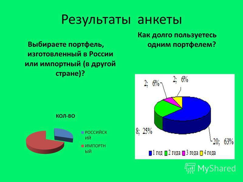 Результаты анкеты Выбираете портфель, изготовленный в России или импортный (в другой стране)? Как долго пользуетесь одним портфелем?