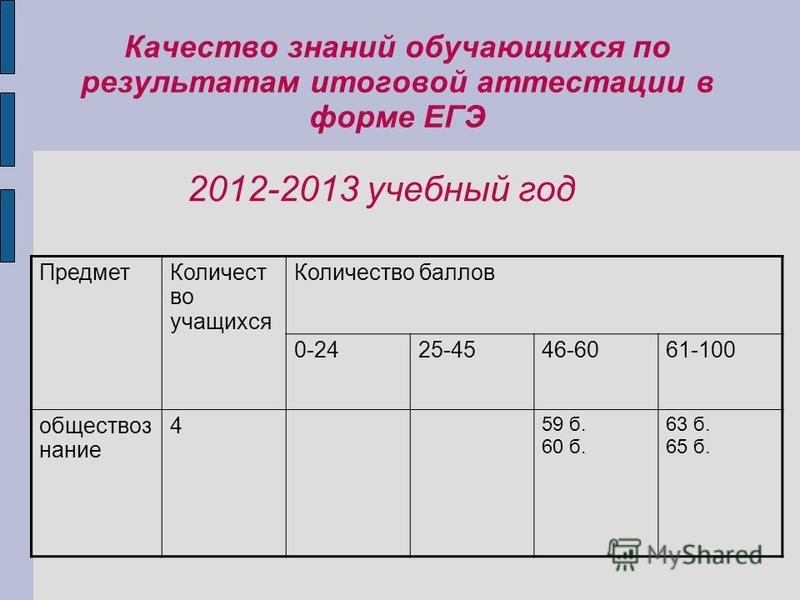 Качество знаний обучающихся по результатам итоговой аттестации в форме ЕГЭ 2012-2013 учебный год Предмет Количест во учащихся Количество баллов 0-2425-4546-6061-100 обществоз нание 4 59 б. 60 б. 63 б. 65 б.