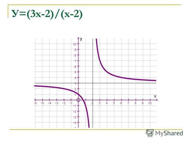 У=(3 х-2)/(х-2)