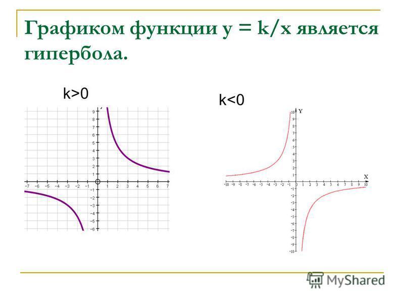 Графиком функции у = k/х является гипербола. k<0 k>0