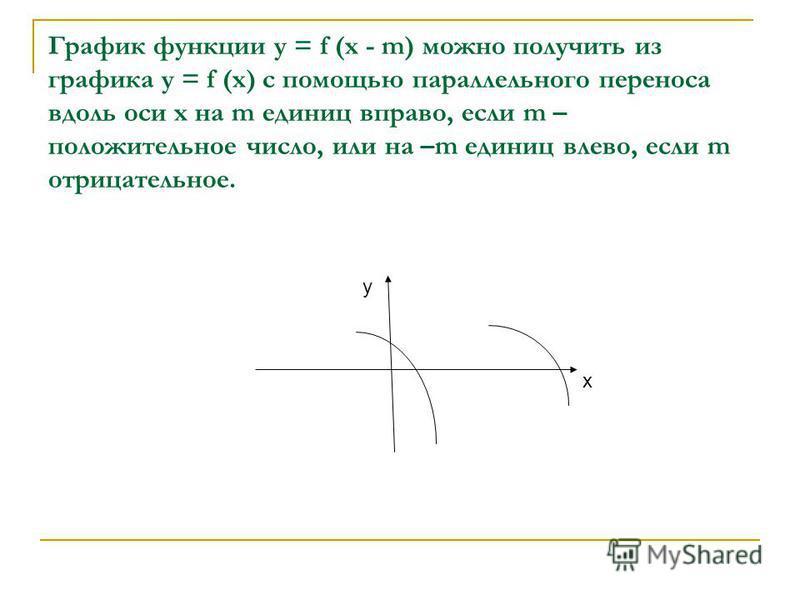 График функции у = f (х - m) можно получить из графика у = f (х) с помощью параллельного переноса вдоль оси х на m единиц вправо, если m – положительное число, или на –m единиц влево, если m отрицательное. у х