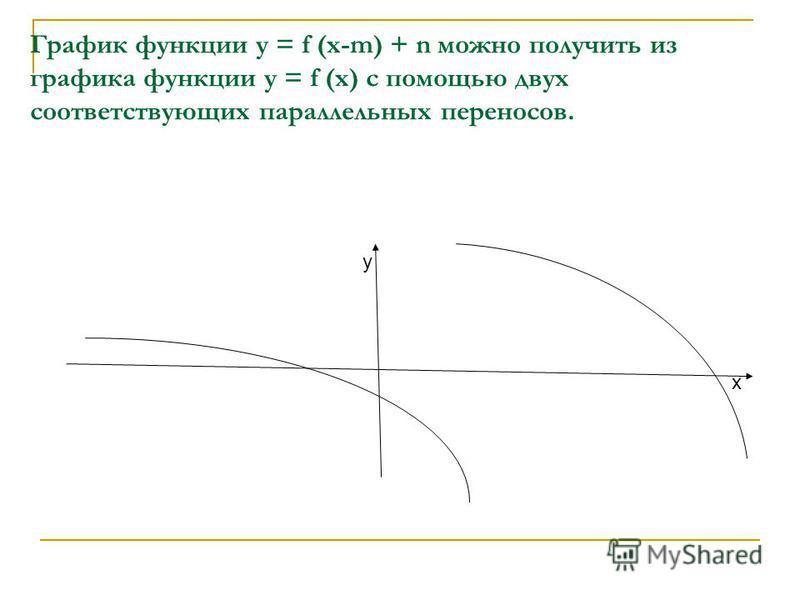 График функции у = f (х-m) + n можно получить из графика функции у = f (х) с помощью двух соответствующих параллельных переносов. у х