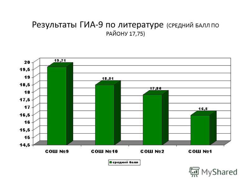 Результаты ГИА-9 по литературе (СРЕДНИЙ БАЛЛ ПО РАЙОНУ 17,75)