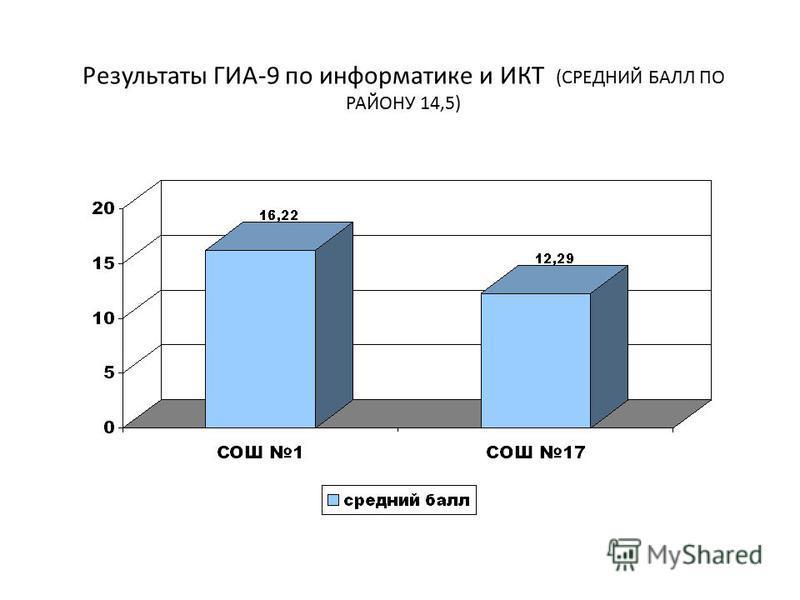Результаты ГИА-9 по информатике и ИКТ (СРЕДНИЙ БАЛЛ ПО РАЙОНУ 14,5)