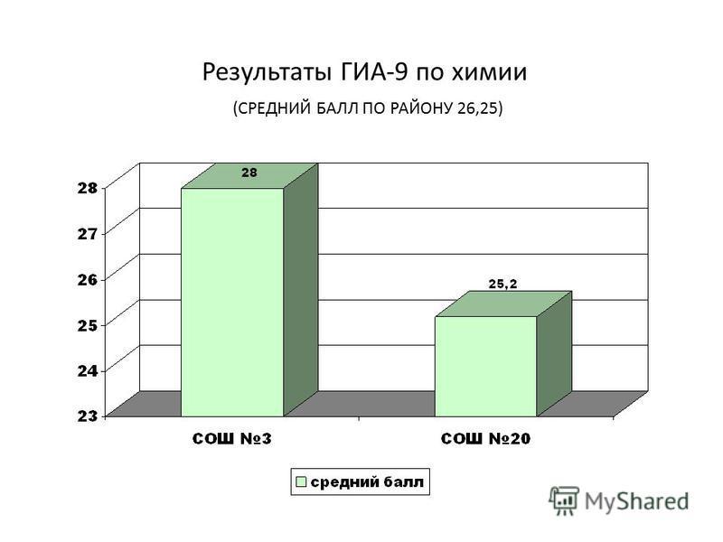 Результаты ГИА-9 по химии (СРЕДНИЙ БАЛЛ ПО РАЙОНУ 26,25)