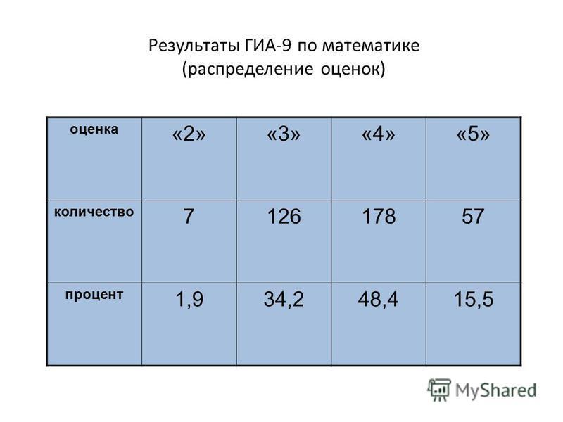 Результаты ГИА-9 по математике (распределение оценок) оценка «2»«3»«4»«5» количество 712617857 процент 1,934,248,415,5
