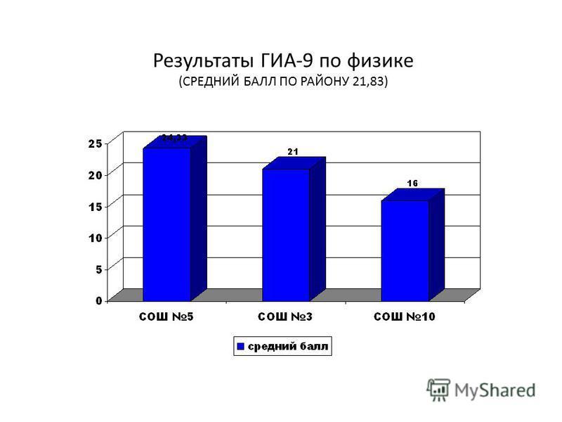 Результаты ГИА-9 по физике (СРЕДНИЙ БАЛЛ ПО РАЙОНУ 21,83)