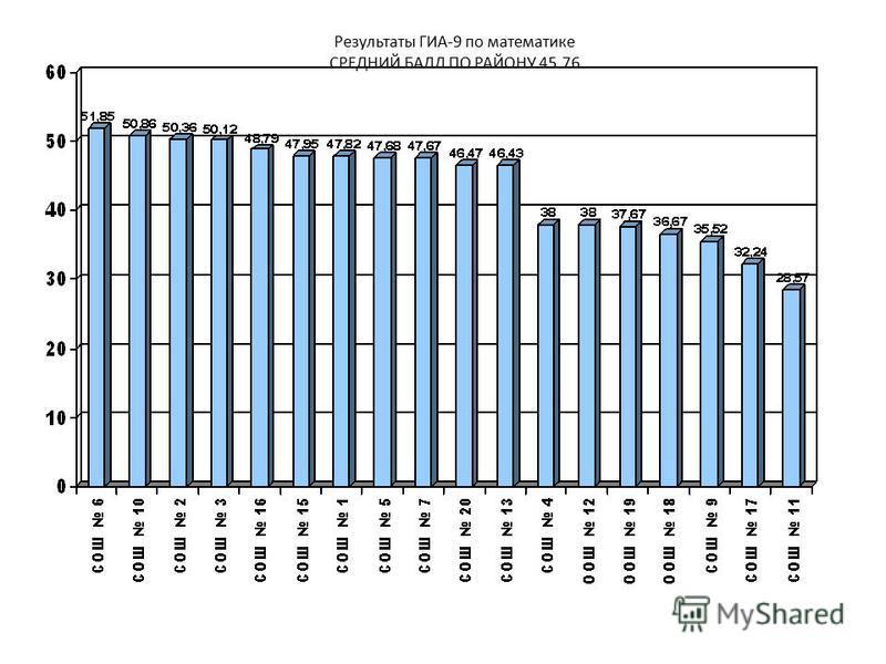 Результаты ГИА-9 по математике СРЕДНИЙ БАЛЛ ПО РАЙОНУ 45.76