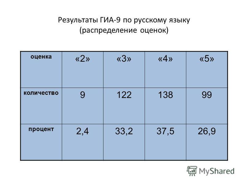 Результаты ГИА-9 по русскому языку (распределение оценок) оценка «2»«3»«4»«5» количество 912213899 процент 2,433,237,526,9