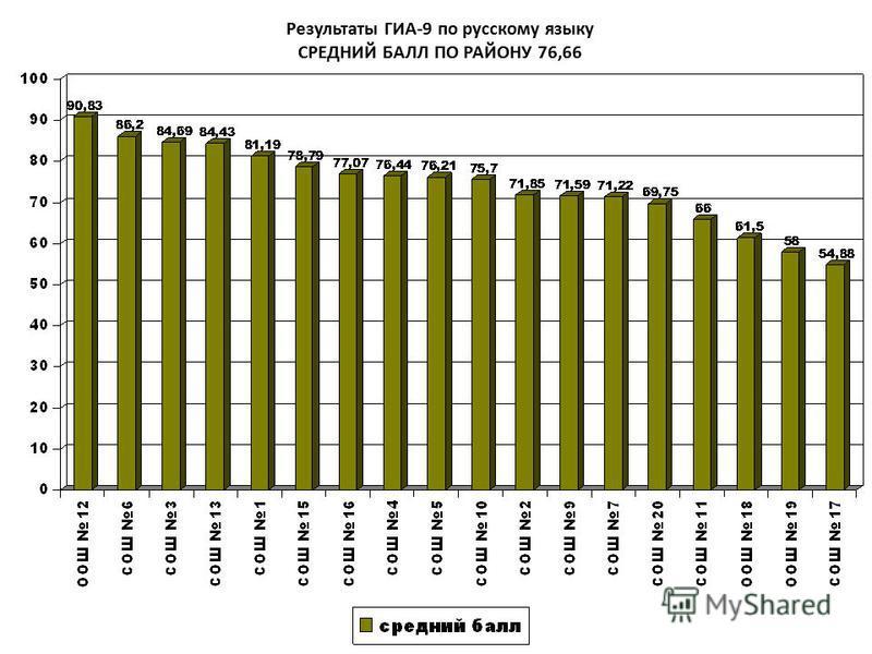 Результаты ГИА-9 по русскому языку СРЕДНИЙ БАЛЛ ПО РАЙОНУ 76,66