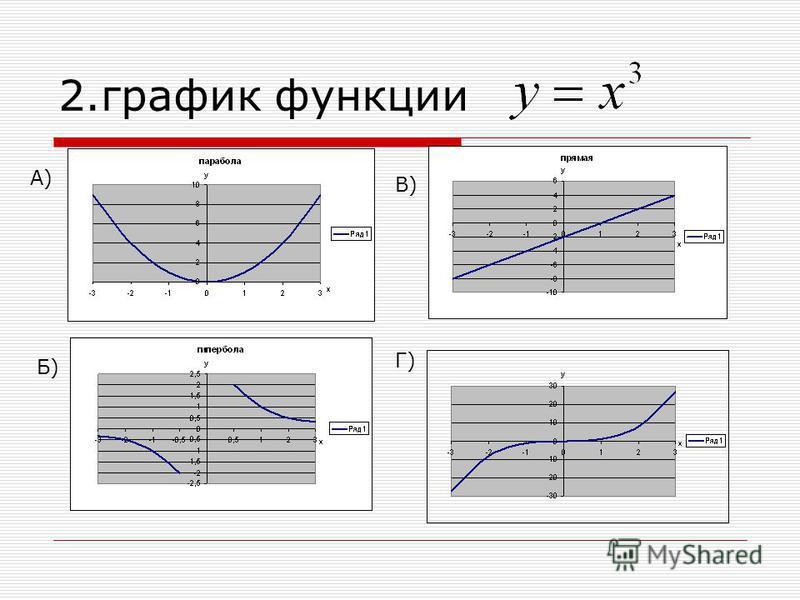 2. график функции А) В) Б) Г)