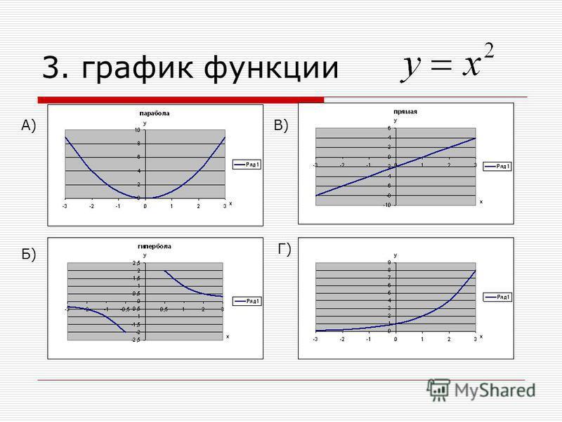 3. график функции А)В) Б) Г)