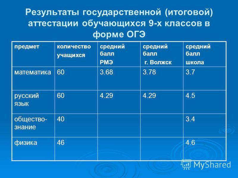 Результаты государственной (итоговой) аттестации обучающихся 9-х классов в форме ОГЭ предмет количество учащихся средний балл РМЭ средний балл г. Волжск средний балл школа математика 603.683.783.7 русский язык 604.29 4.5 общество- знание 403.4 физика