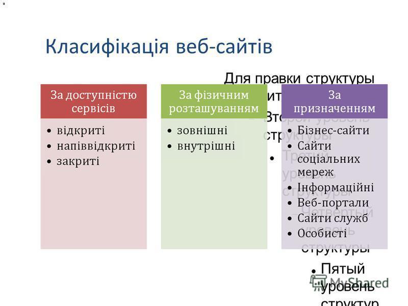 Для правки структуры щелкните мышью Второй уровень структуры Третий уровень структуры Четвёртый уровень структуры Пятый уровень структур ы Шестой уровень структур ы Седьмой уровень структур ы Класифікація веб-сайтів