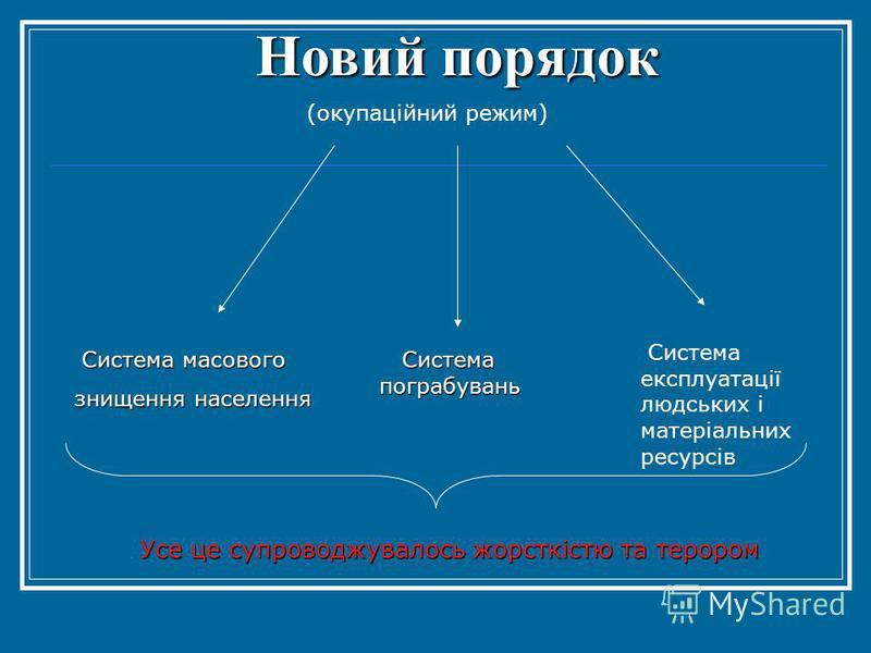 Новий порядок (окупаційний режим) Система масового знищення населення Система пограбувань Система експлуатації людських і матеріальних ресурсів Усе це супроводжувалось жорсткістю та терором