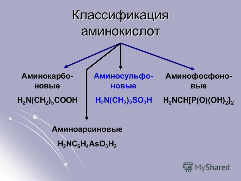 Классификация аминокислот Аминокарбо- новые H 2 N(CH 2 ) 5 COOH Аминосульфо- новые H 2 N(CH 2 ) 2 SO 3 H Аминофосфоно- вые H 2 NCH[P(O)(OH) 2 ] 2 Аминоарсиновые H 2 NC 6 H 4 AsO 3 H 2