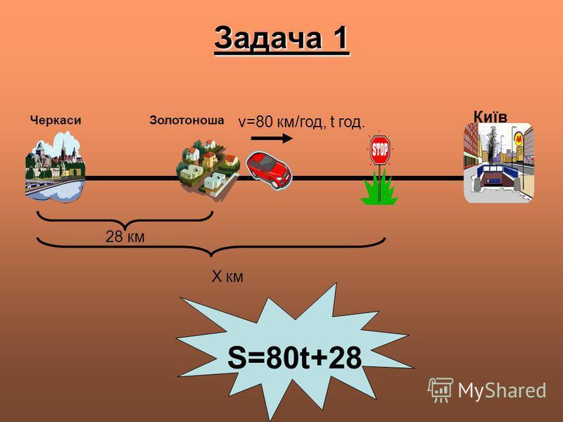 Задача 1 S=80t+28 ЧеркасиЗолотоноша Київ 28 км v=80 км/год, t год. Х км