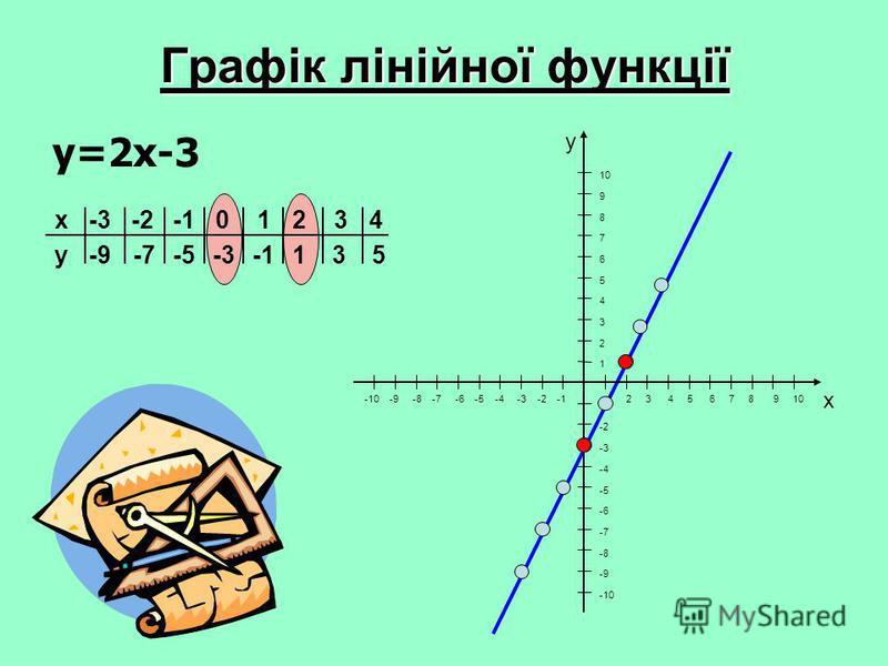 Графік лінійної функції y=2x-3 531-3-5-7 -9 43210-2-3 y x -10 -9 -8 -7 -6 -5 -4 -3 -2 -1 x y 1 2 3 4 5 6 7 8 9 10 10 9 8 7 6 5 4 3 2 1 -2 -3 -4 -5 -6 -7 -8 -9 -10