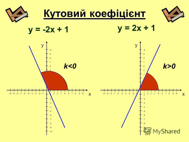 Кутовий коефіцієнт y x 1 2 3 4 5 6 7 8 9 10 -10 -9 -8 -7 -6 -5 -4 -3 -2 -1 10 9 8 7 6 5 4 3 2 1 -2 -3 -4 -5 -6 -7 -8 -9 -10 y x 1 2 3 4 5 6 7 8 9 10 -10 -9 -8 -7 -6 -5 -4 -3 -2 -1 10 9 8 7 6 5 4 3 2 1 -2 -3 -4 -5 -6 -7 -8 -9 -10 y = -2x + 1 k<0 k>0 y