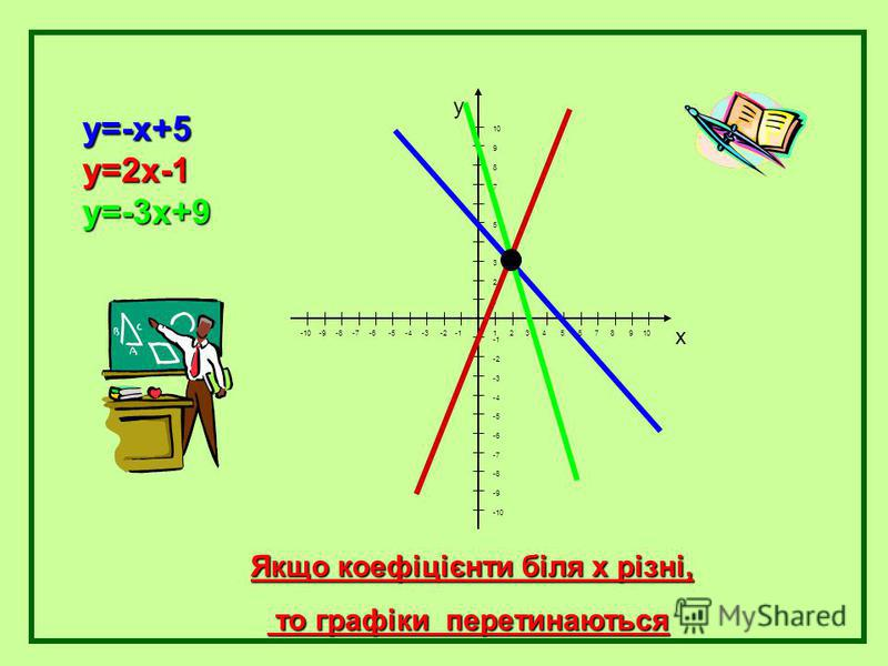 y=-x+5y=2x-1y=-3x+9 Якщо коефіцієнти біля х різні, то графіки перетинаються то графіки перетинаються y x 1 2 3 4 5 6 7 8 9 10 -10 -9 -8 -7 -6 -5 -4 -3 -2 -1 10 9 8 7 6 5 4 3 2 1 -2 -3 -4 -5 -6 -7 -8 -9 -10