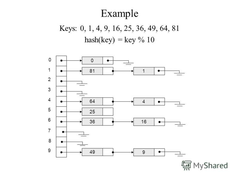 Example Keys: 0, 1, 4, 9, 16, 25, 36, 49, 64, 81 hash(key) = key % 10 0 1 2 3 4 5 6 7 8 9 0 81 1 64 4 25 36 16 49 9