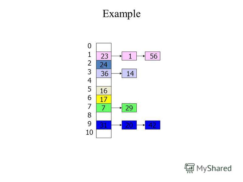 Example 14 42 29 20 1 36 5623 16 24 31 17 7 0 1 2 3 4 5 6 7 8 9 10