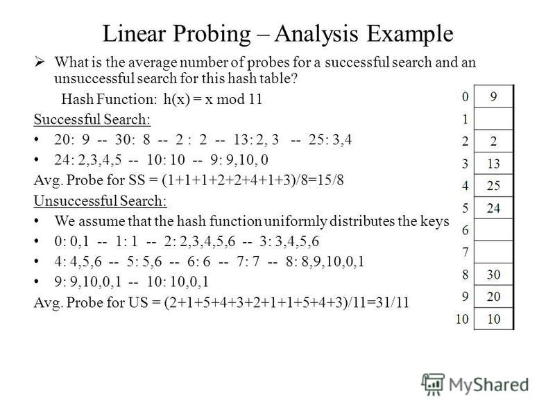 Linear Probing – Analysis Example What is the average number of probes for a successful search and an unsuccessful search for this hash table? Hash Function: h(x) = x mod 11 Successful Search: 20: 9 -- 30: 8 -- 2 : 2 -- 13: 2, 3 -- 25: 3,4 24: 2,3,4,