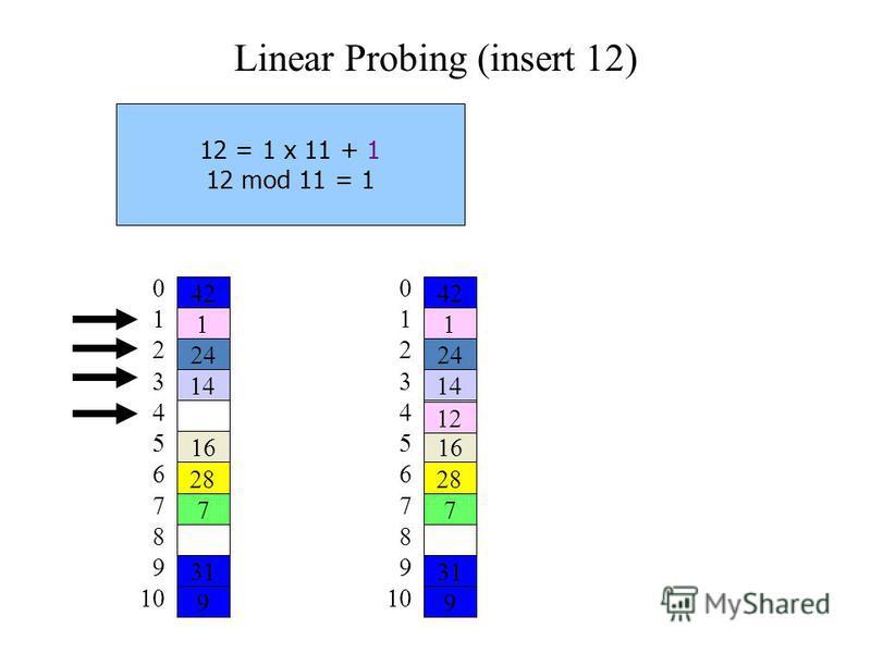 Linear Probing (insert 12) 12 = 1 x 11 + 1 12 mod 11 = 1