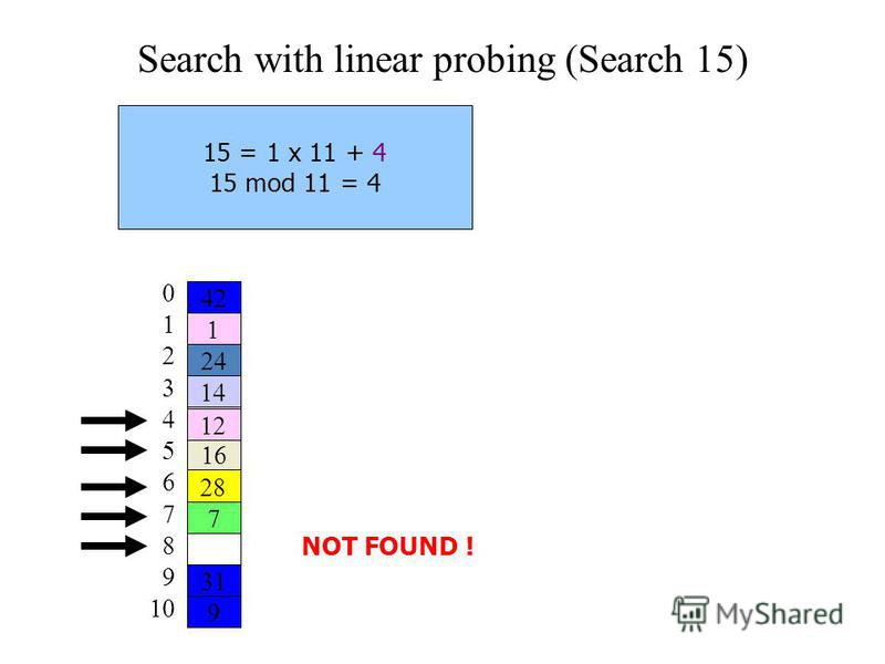 Search with linear probing (Search 15) 15 = 1 x 11 + 4 15 mod 11 = 4 NOT FOUND !