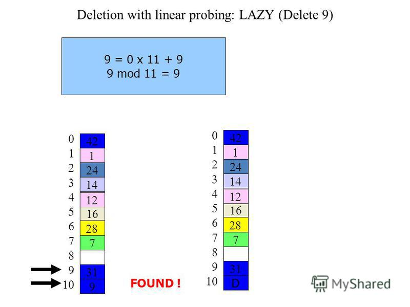 Deletion with linear probing: LAZY (Delete 9) 9 = 0 x 11 + 9 9 mod 11 = 9 FOUND ! D