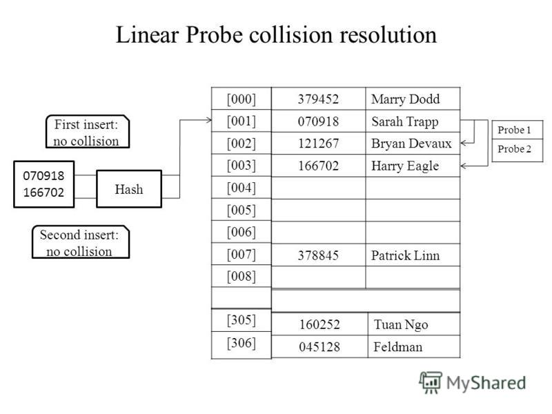 Linear Probe collision resolution Hash First insert: no collision Second insert: no collision 070918 166702 379452Marry Dodd 070918Sarah Trapp 121267Bryan Devaux 166702Harry Eagle 378845Patrick Linn 160252Tuan Ngo 045128Feldman [000] [001] [002] [003