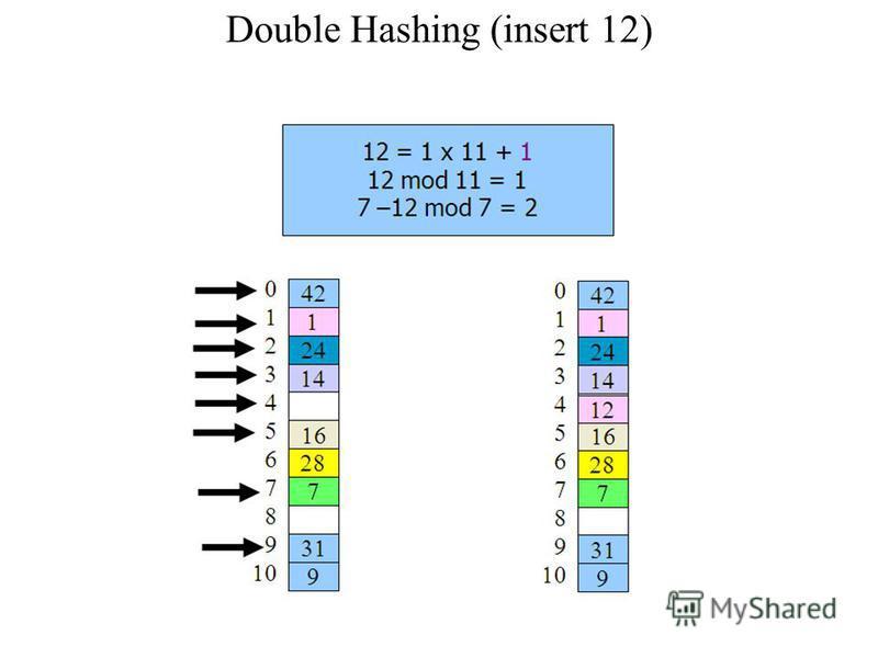 Double Hashing (insert 12)