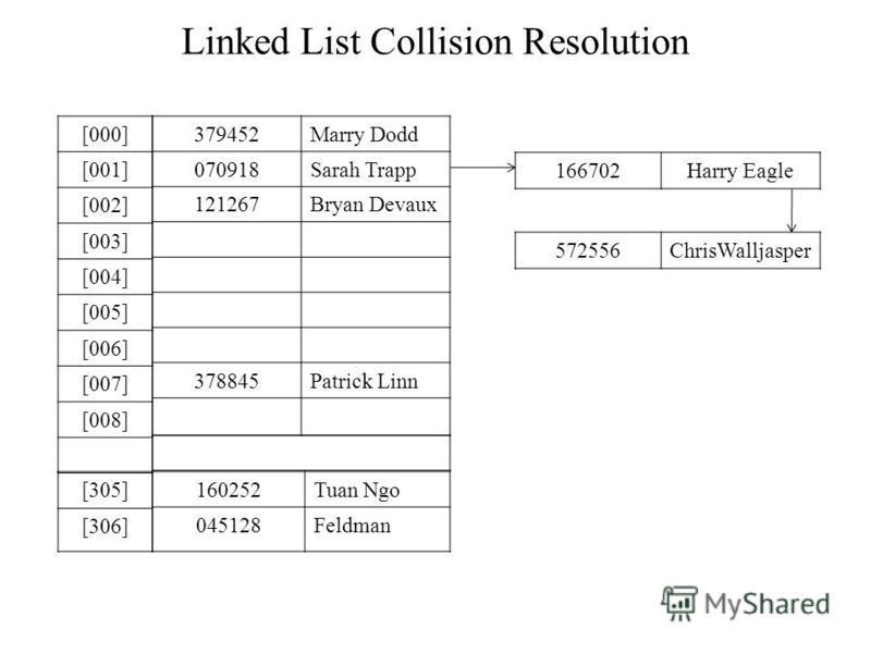 Linked List Collision Resolution [000] [001] [002] [003] [004] [005] [006] [007] [008] [305] [306] 379452Marry Dodd 070918Sarah Trapp 121267Bryan Devaux 378845Patrick Linn 160252Tuan Ngo 045128Feldman 166702Harry Eagle 572556ChrisWalljasper