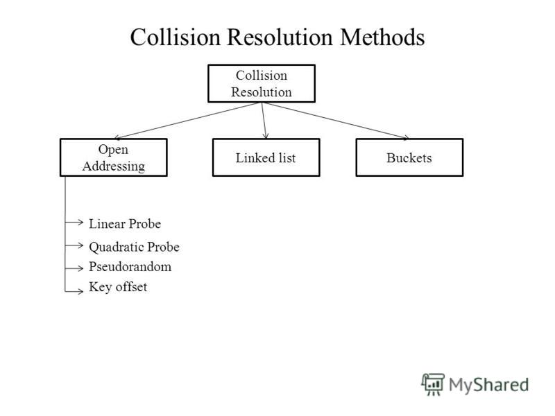 Collision Resolution Methods Linear Probe Quadratic Probe Pseudorandom Key offset Collision Resolution Open Addressing Linked listBuckets