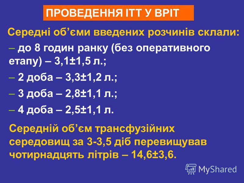 ПРОВЕДЕННЯ ІТТ У ВРІТ Середні обєми введених розчинів склали: – до 8 годин ранку (без оперативного етапу) – 3,1±1,5 л.; – 2 доба – 3,3±1,2 л.; – 3 доба – 2,8±1,1 л.; – 4 доба – 2,5±1,1 л. Середній обєм трансфузійних середовищ за 3-3,5 діб перевищував