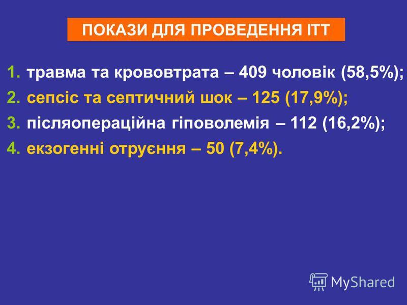 ПОКАЗИ ДЛЯ ПРОВЕДЕННЯ ІТТ 1. травма та крововтрата – 409 чоловік (58,5%); 2. сепсіс та септичний шок – 125 (17,9%); 3. післяопераційна гіповолемія – 112 (16,2%); 4. екзогенні отруєння – 50 (7,4%).