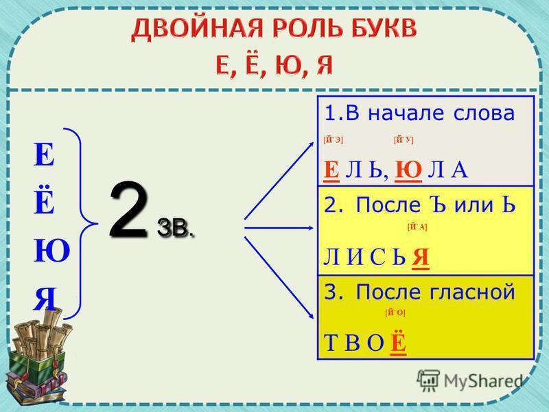 Е Ё Ю Я 2 ЗВ. 1. В начале слова [Й`Э] [Й`У] Е Л Ь, Ю Л А 2. После Ъ или Ь [Й`А] Л И С Ь Я 3. После гласной [Й`О] Т В О Ё