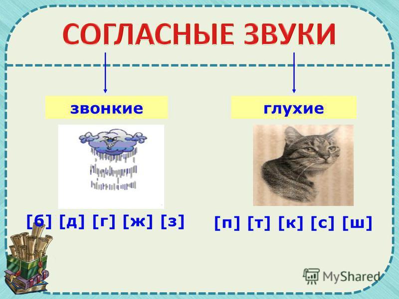 звонкие [п] [т] [к] [с] [ш][п] [т] [к] [с] [ш] глухие [б] [д] [г] [ж] [з][б] [д] [г] [ж] [з]